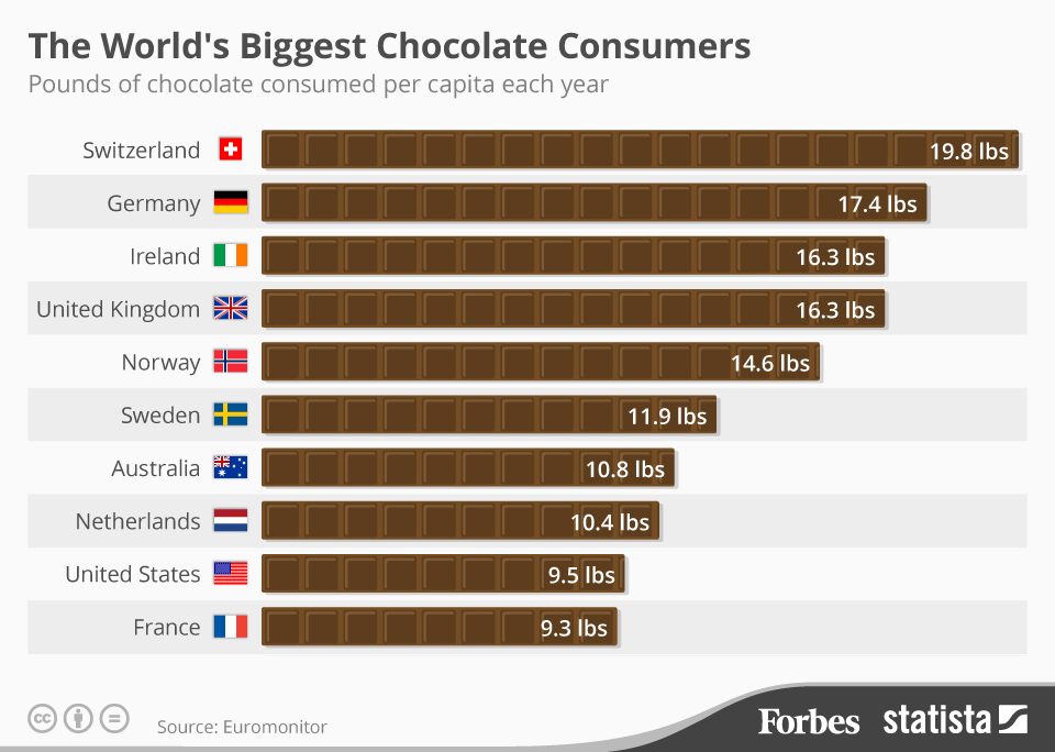 Forbes_Chocolate_Statistic